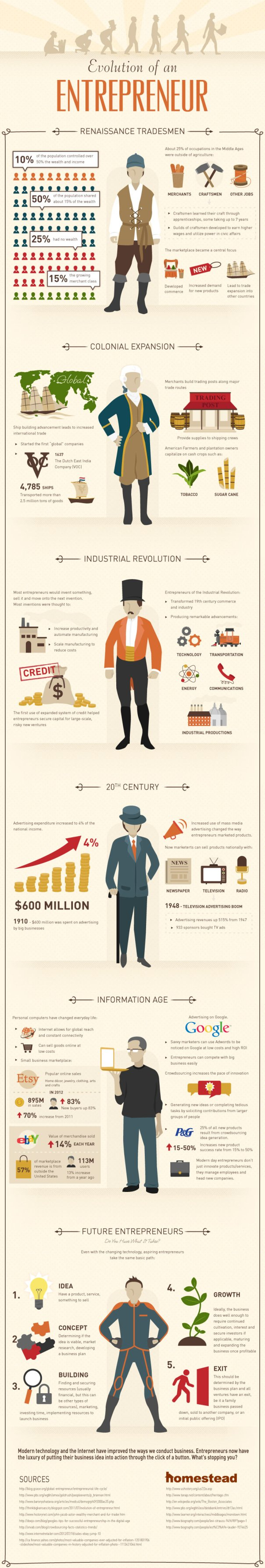 Homestead-Infographic-Entrepreneur