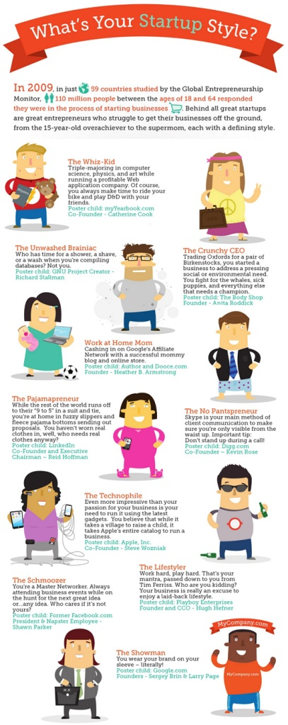 What's your startup style? Entrepreneur Style