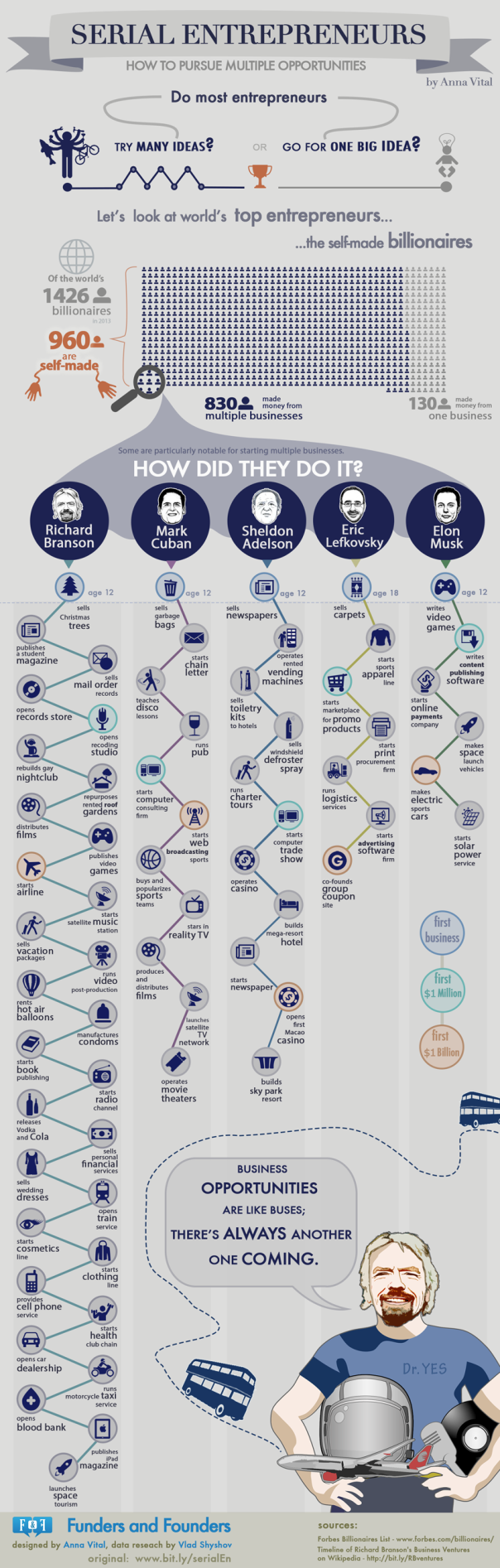 Inspiration: Serial Entrepreneurs Pursue Multiple Opportunities [Infographic]
