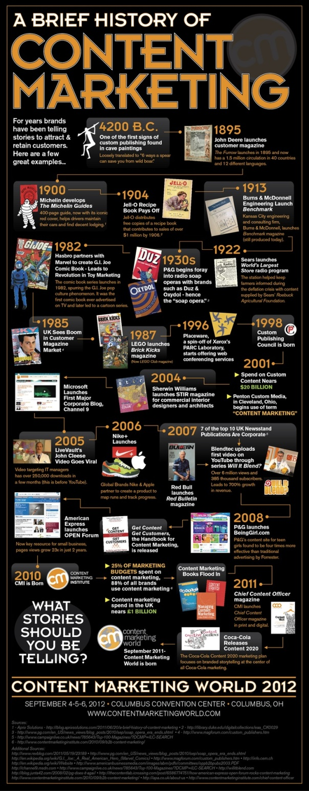 Inspiration: A Brief History of Content Marketing [Inforgraphic]
